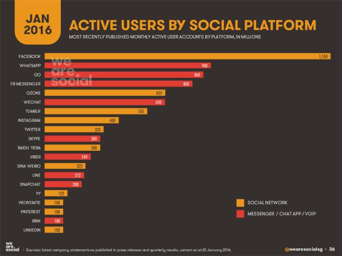 numero utenti attivi per piattaforma social