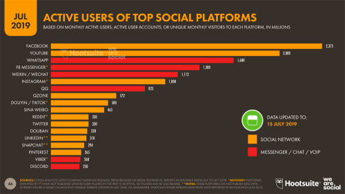 Numero utenti dei principali social - luglio 2019